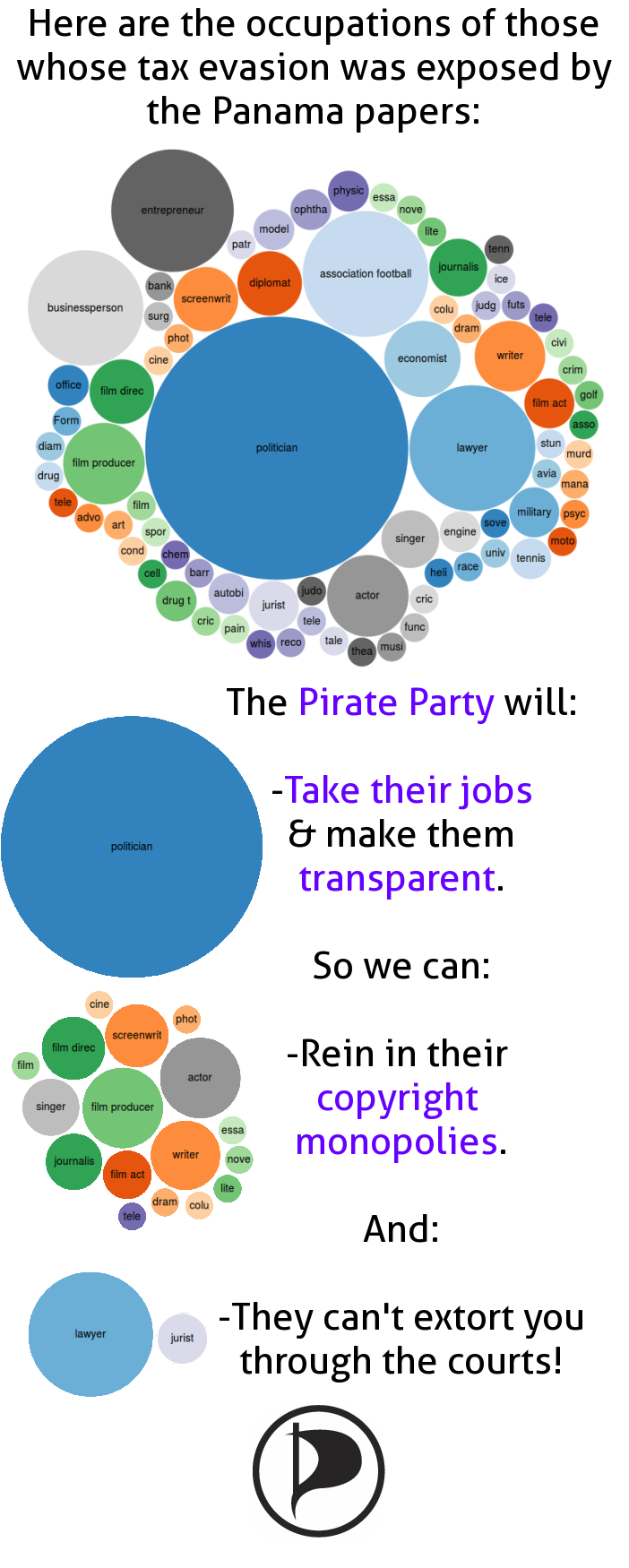 Pirate Party Panama Papers infographic