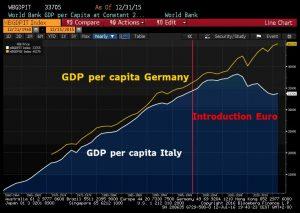 BNP van Italië en Duitsland per inwoner, voor en na de invoering van de euro