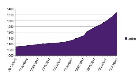 20170227leden
