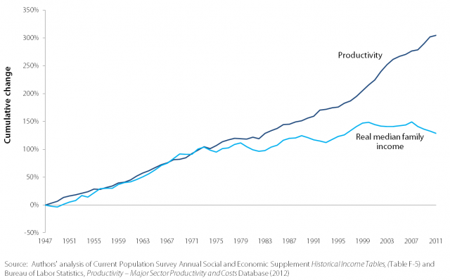 Productivity and Real Median Family Income Growth 1947-2009