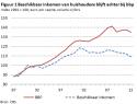 Regeerakkoord Rutte III vertraagt groei en kost banen