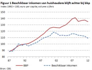 Beschikbaar inkomen versus BBP
