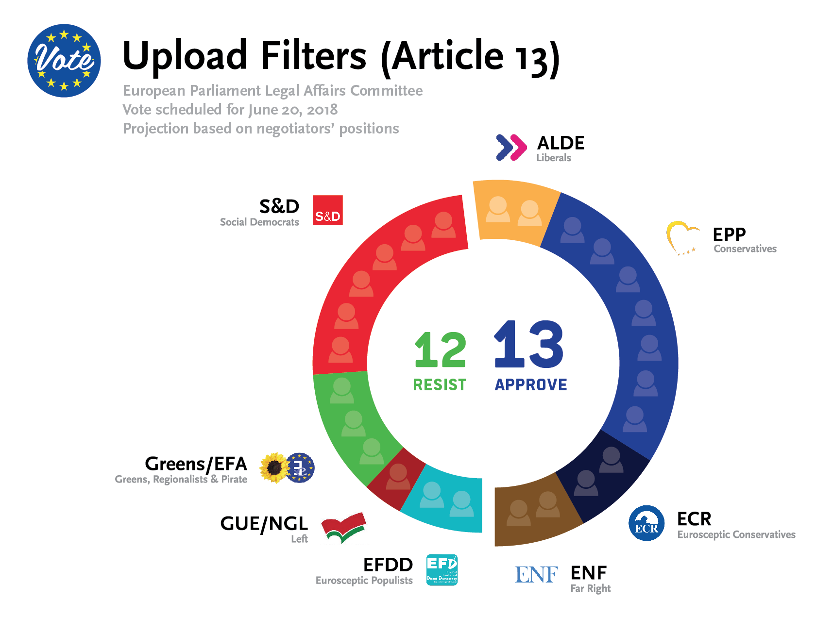 EU Copyright Artikel 13 Censuurmachine