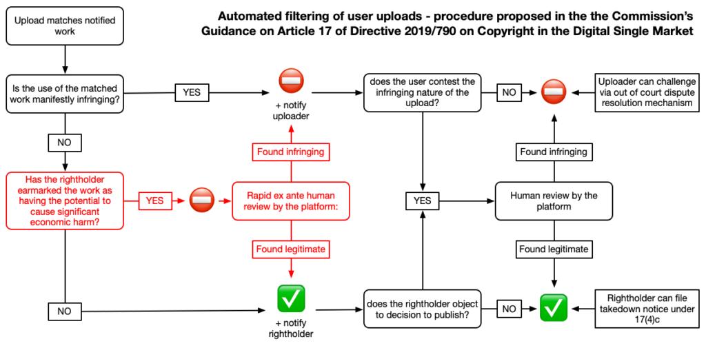 EU Handleiding UploadFilters